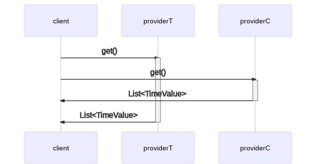sequence diagram per l'esecuzione parallela
