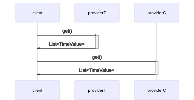 sequence diagram per l'esecuzione seriale