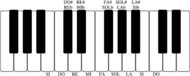 La tastiera del pianoforte